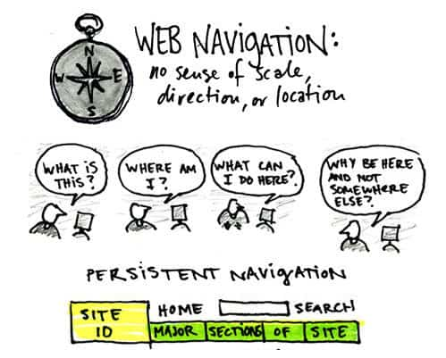 Web Navigation: no sense of scale, direction or location sketch